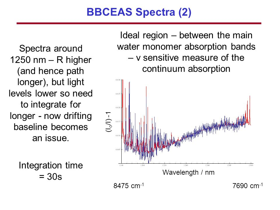 BBCEAS Spectra (2) Spectra around 1250 nm – R higher (and hence path longer), but light levels lower so need to integrate for longer - now drifting baseline becomes an issue.
