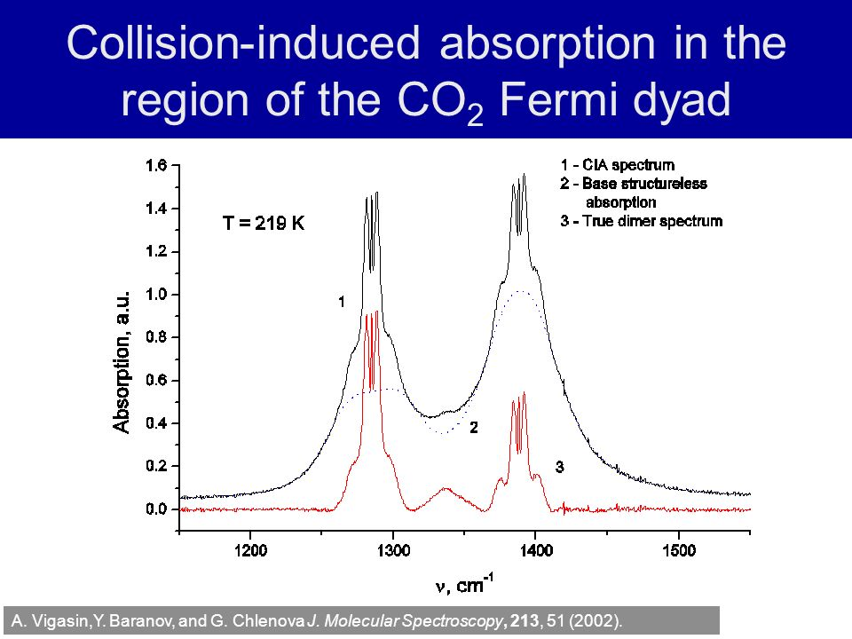 Collision-induced absorption in the region of the CO 2 Fermi dyad A.