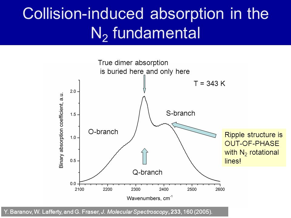 Collision-induced absorption in the N 2 fundamental T = 343 K O-branch Q-branch S-branch True dimer absorption is buried here and only here Ripple structure is OUT-OF-PHASE with N 2 rotational lines.