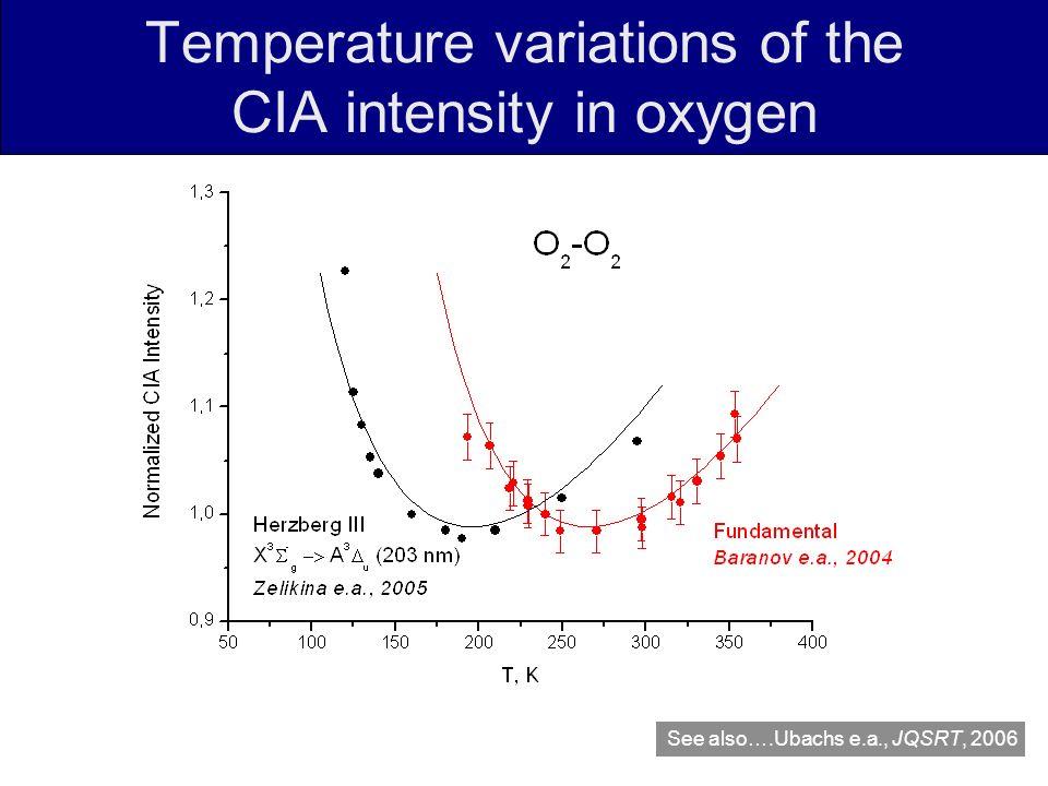 Temperature variations of the CIA intensity in oxygen See also….Ubachs e.a., JQSRT, 2006