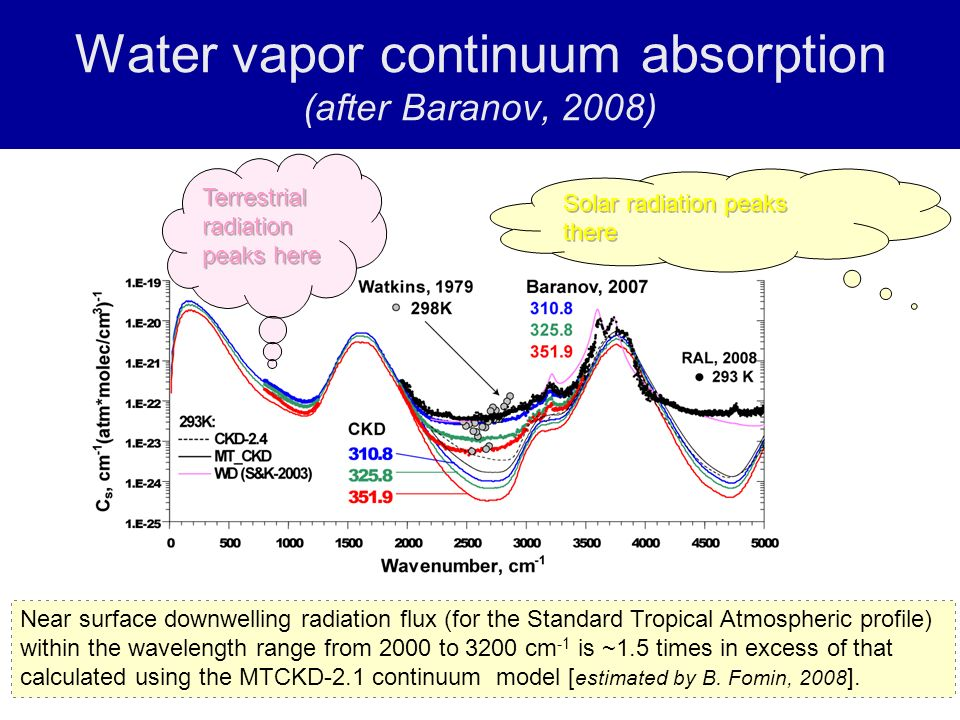 Water vapor continuum absorption (after Baranov, 2008) Near surface downwelling radiation flux (for the Standard Tropical Atmospheric profile) within the wavelength range from 2000 to 3200 cm -1 is ~1.5 times in excess of that calculated using the MTCKD-2.1 continuum model [ estimated by B.