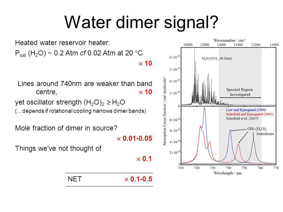 Water dimer signal? Heated water reservoir heater: P sat (H 2 O) ~ 0.2 Atm cf 0.02 Atm at 20 C 10 Lines around 740nm are weaker than band centre, 10 y