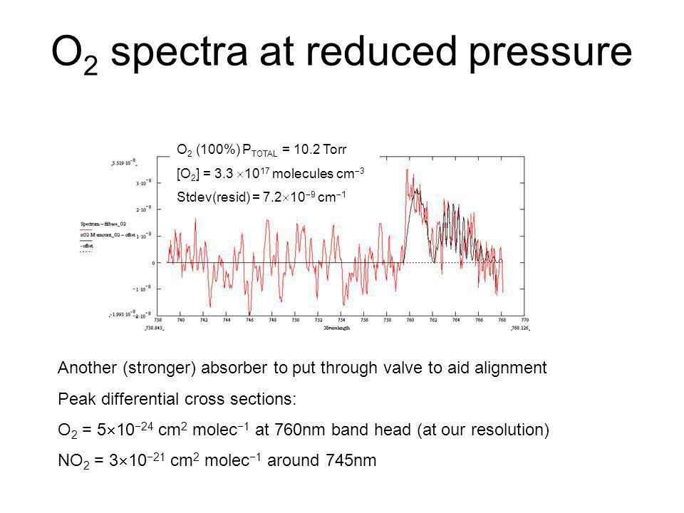 O 2 spectra at reduced pressure Another (stronger) absorber to put through valve to aid alignment Peak differential cross sections: O 2 = 5 10 24 cm 2
