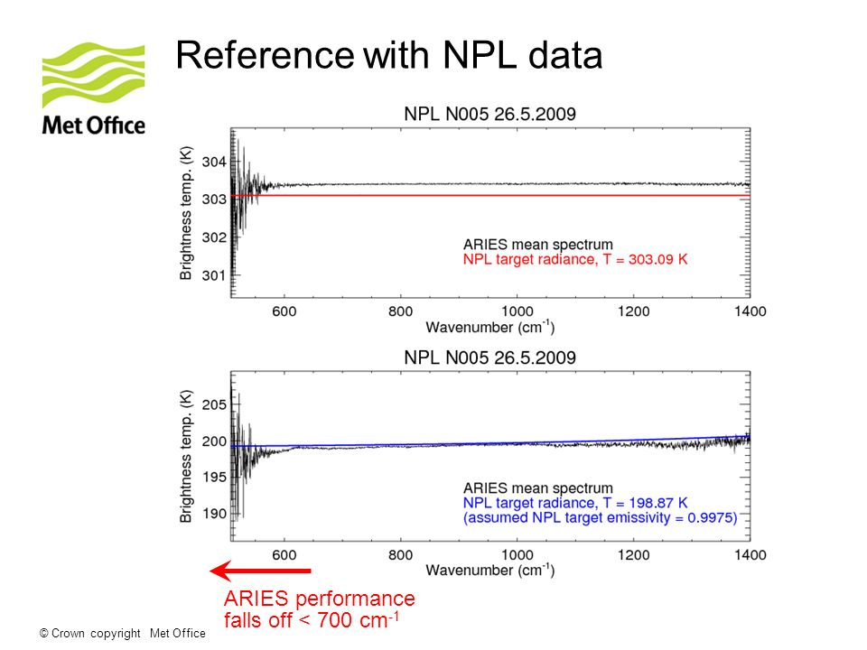 © Crown copyright Met Office Reference with NPL data ARIES performance falls off < 700 cm -1