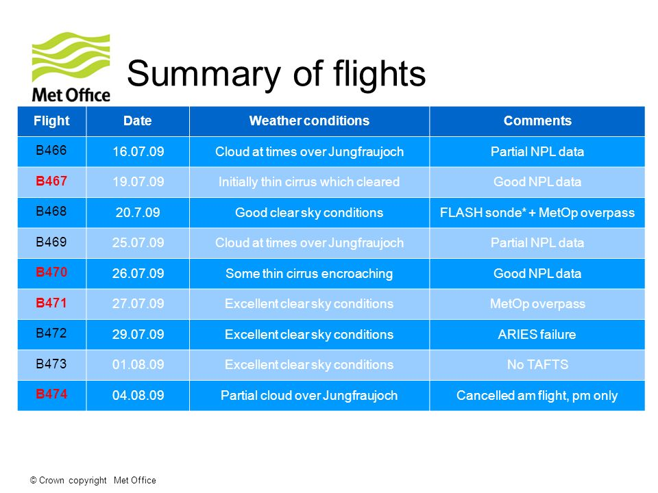 © Crown copyright Met Office Summary of flights FlightDateWeather conditionsComments B466 16.07.09Cloud at times over JungfraujochPartial NPL data B46