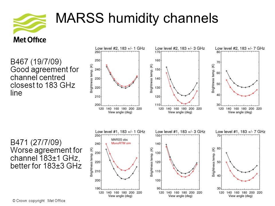 © Crown copyright Met Office MARSS humidity channels B467 (19/7/09) Good agreement for channel centred closest to 183 GHz line B471 (27/7/09) Worse ag