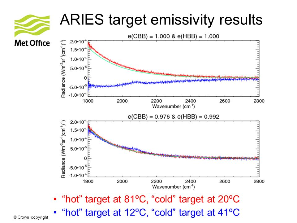 © Crown copyright Met Office ARIES target emissivity results hot target at 81ºC, cold target at 20ºC hot target at 12ºC, cold target at 41ºC