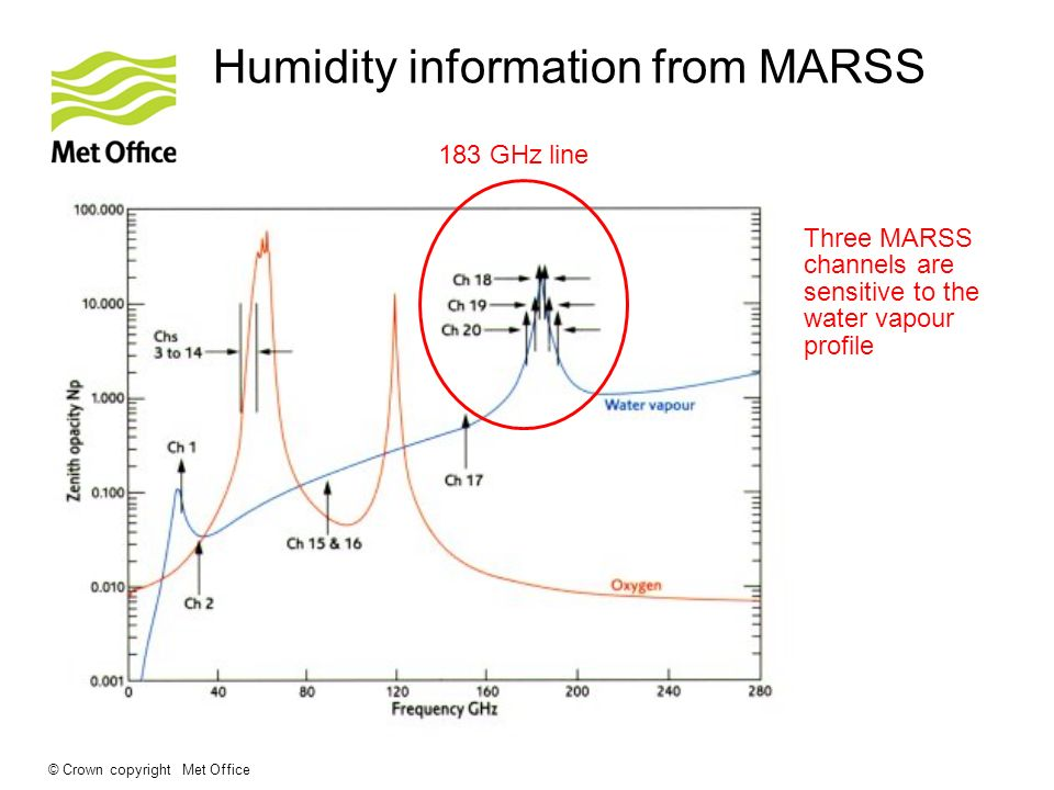 © Crown copyright Met Office Humidity information from MARSS Three MARSS channels are sensitive to the water vapour profile 183 GHz line