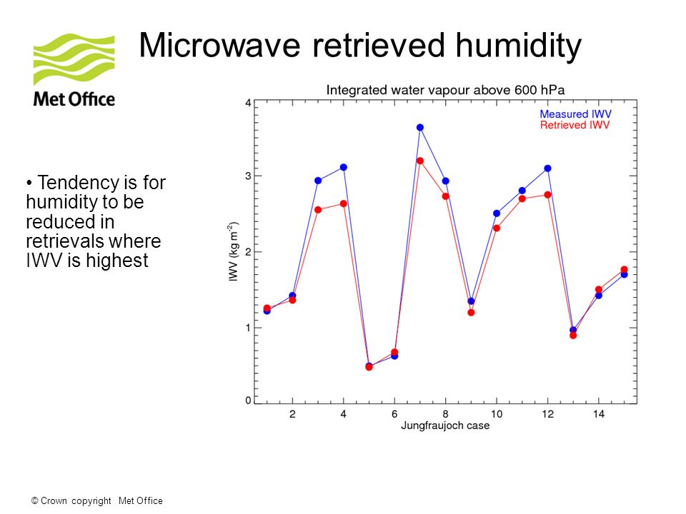 © Crown copyright Met Office Microwave retrieved humidity Tendency is for humidity to be reduced in retrievals where IWV is highest