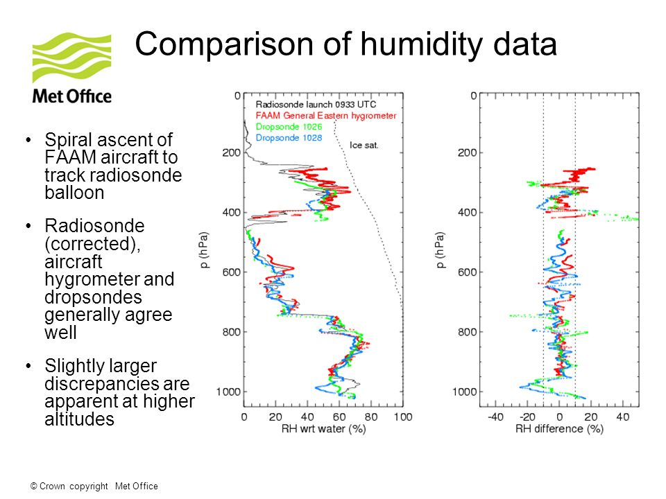 © Crown copyright Met Office Comparison of humidity data Spiral ascent of FAAM aircraft to track radiosonde balloon Radiosonde (corrected), aircraft hygrometer and dropsondes generally agree well Slightly larger discrepancies are apparent at higher altitudes