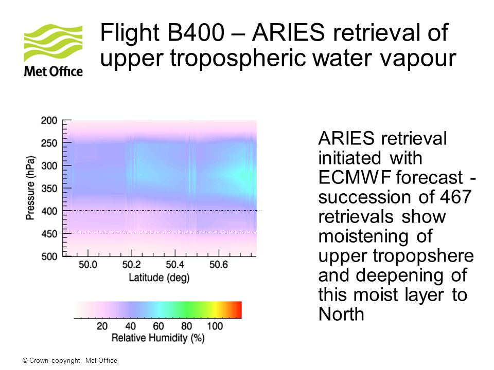 © Crown copyright Met Office Flight B400 – ARIES retrieval of upper tropospheric water vapour ARIES retrieval initiated with ECMWF forecast - succession of 467 retrievals show moistening of upper tropopshere and deepening of this moist layer to North