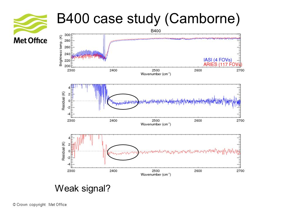 © Crown copyright Met Office B400 case study (Camborne) Weak signal