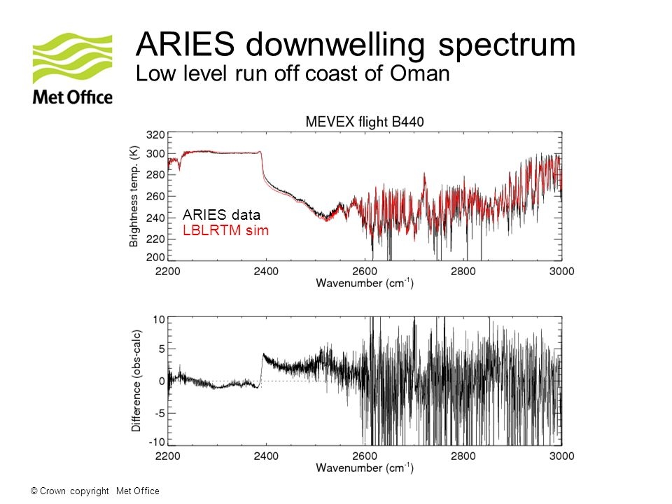 © Crown copyright Met Office ARIES downwelling spectrum Low level run off coast of Oman ARIES data LBLRTM sim
