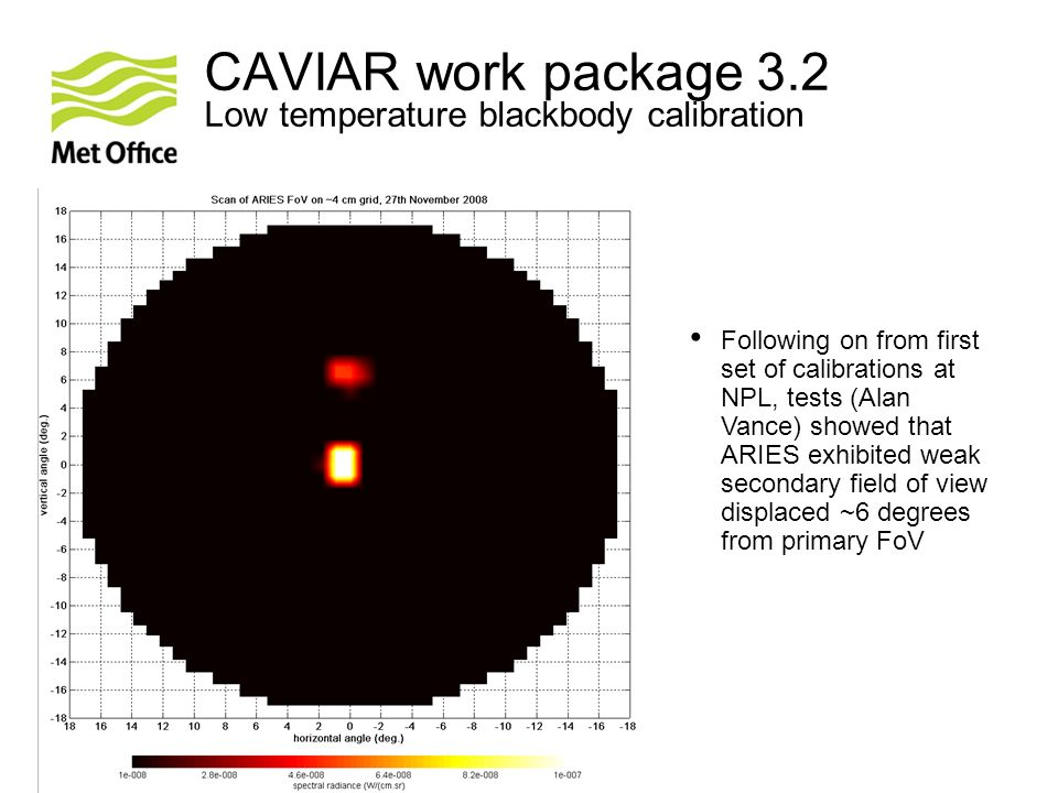 © Crown copyright Met Office CAVIAR work package 3.2 Low temperature blackbody calibration ff Following on from first set of calibrations at NPL, tests (Alan Vance) showed that ARIES exhibited weak secondary field of view displaced ~6 degrees from primary FoV