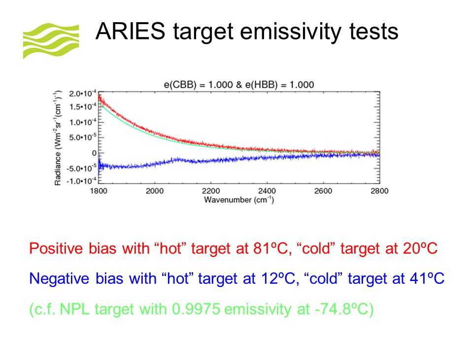 © Crown copyright Met Office ARIES target emissivity tests Positive bias with hot target at 81ºC, cold target at 20ºC Negative bias with hot target at 12ºC, cold target at 41ºC (c.f.