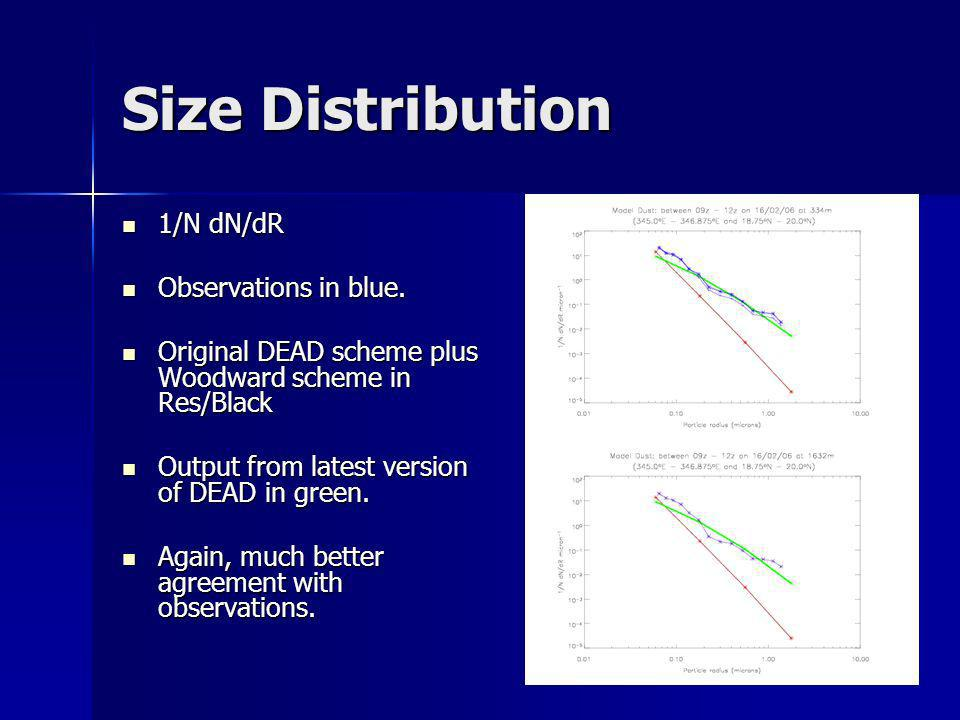 Size Distribution 1/N dN/dR 1/N dN/dR Observations in blue. Observations in blue. Original DEAD scheme plus Woodward scheme in Res/Black Original DEAD