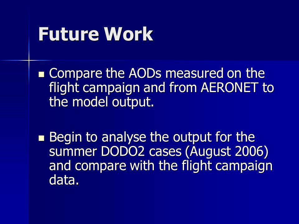 Future Work Compare the AODs measured on the flight campaign and from AERONET to the model output. Compare the AODs measured on the flight campaign an