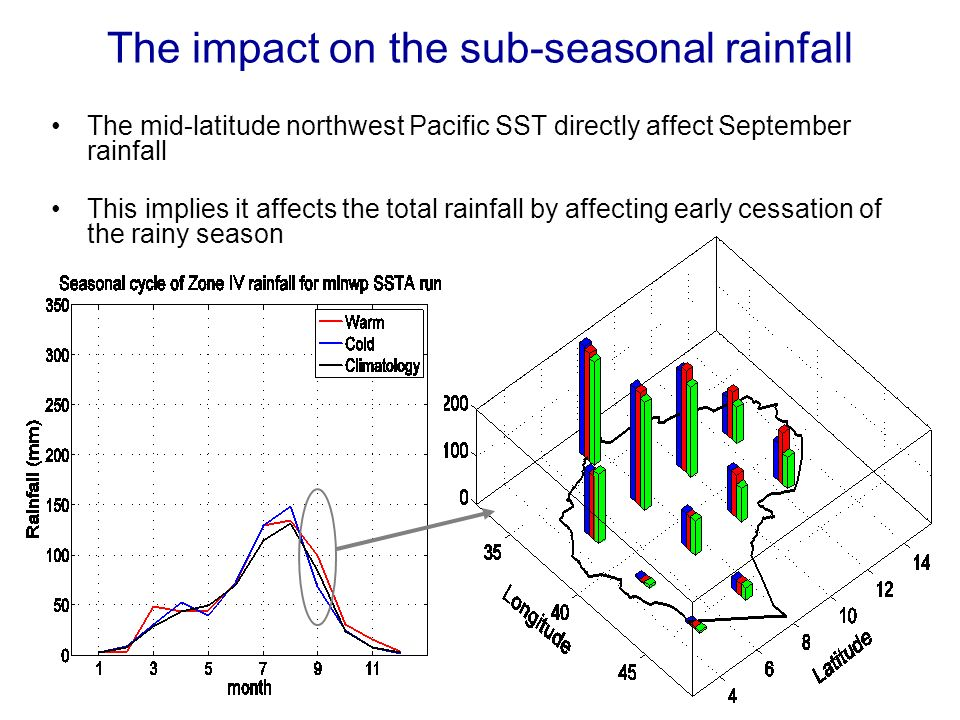 The impact on the sub-seasonal rainfall The mid-latitude northwest Pacific SST directly affect September rainfall This implies it affects the total rainfall by affecting early cessation of the rainy season