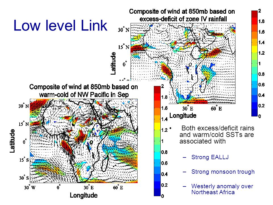 Low level Link Both excess/deficit rains and warm/cold SSTs are associated with –Strong EALLJ –Strong monsoon trough –Westerly anomaly over Northeast Africa