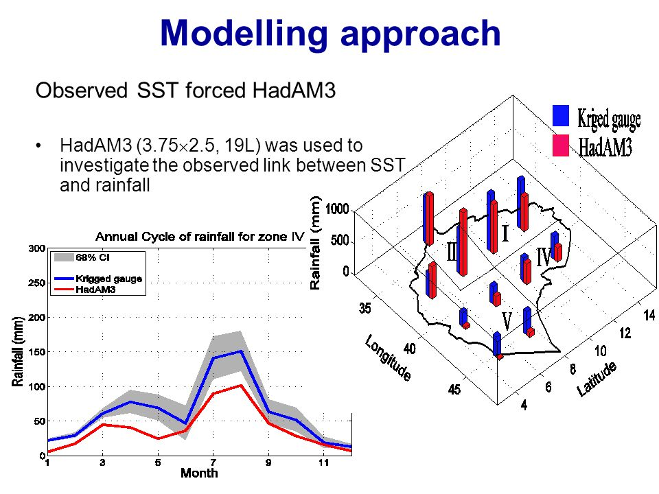 Modelling approach Observed SST forced HadAM3 HadAM3 (3.75 2.5, 19L) was used to investigate the observed link between SST and rainfall