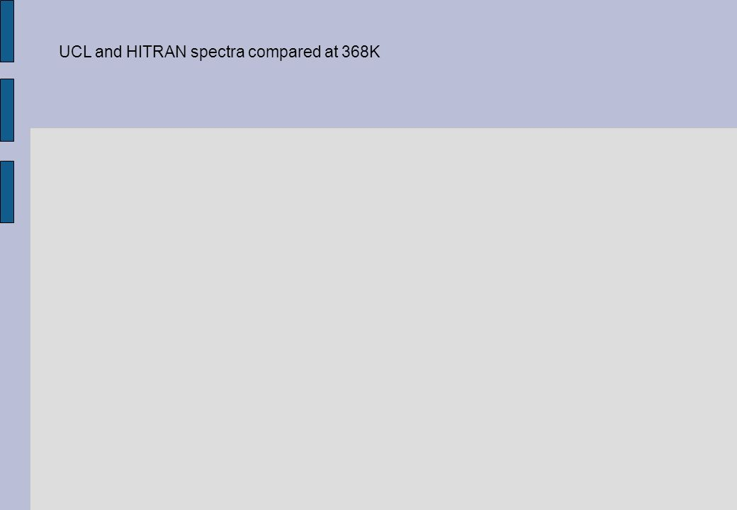 UCL and HITRAN spectra compared at 368K