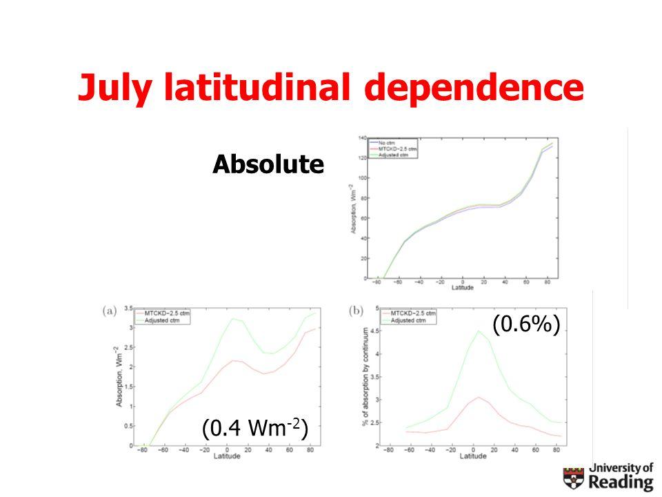 July latitudinal dependence Absolute (0.6%) (0.4 Wm -2 )