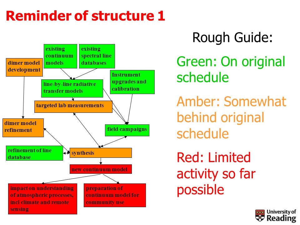Reminder of structure 1 line-by-line radiative transfer models existing continuum models existing spectral line databases targeted lab measurements field campaigns Instrument upgrades and calibration dimer model development dimer model refinement new continuum model impact on understanding of atmospheric processes, incl climate and remote sensing preparation of continuum model for community use synthesis refinement of line database Rough Guide: Green: On original schedule Amber: Somewhat behind original schedule Red: Limited activity so far possible