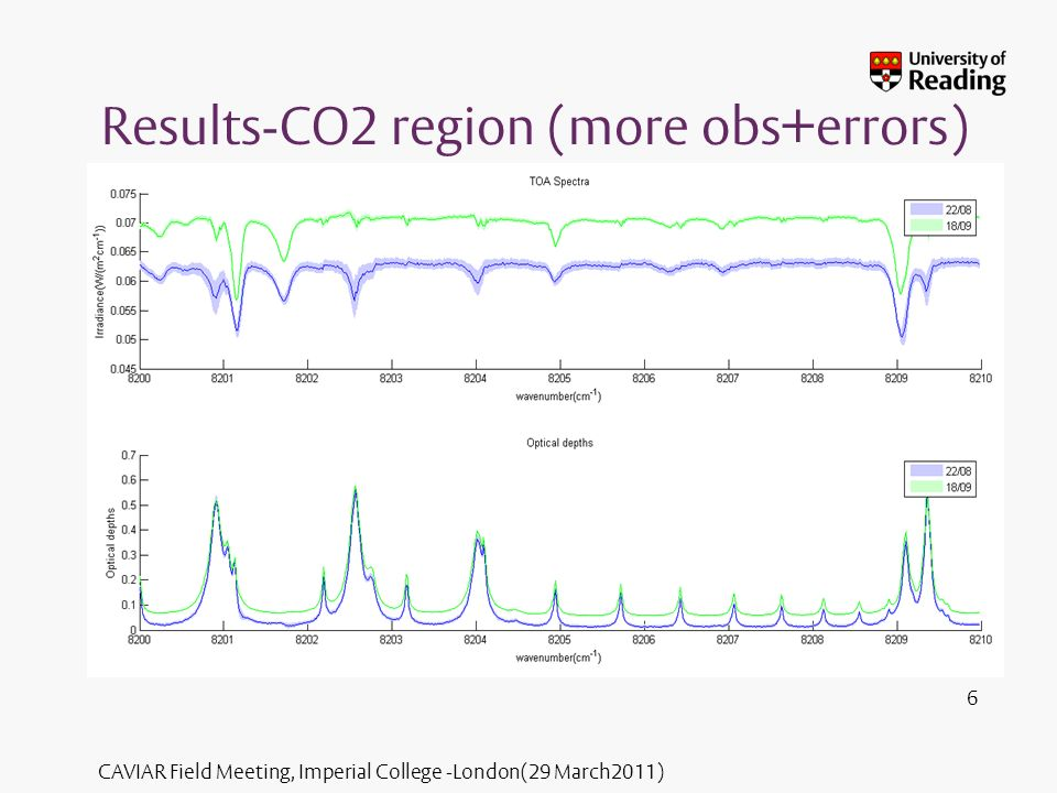 CAVIAR Field Meeting, Imperial College -London(29 March2011) New Results(CO2 region)-compared w previous 7