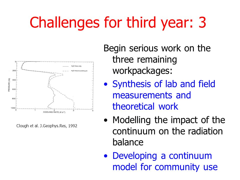 Challenges for third year: 3 Begin serious work on the three remaining workpackages: Synthesis of lab and field measurements and theoretical work Modelling the impact of the continuum on the radiation balance Developing a continuum model for community use Clough et al.