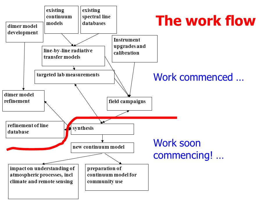 The work flow line-by-line radiative transfer models existing continuum models existing spectral line databases targeted lab measurements field campaigns Instrument upgrades and calibration dimer model development dimer model refinement new continuum model impact on understanding of atmospheric processes, incl climate and remote sensing preparation of continuum model for community use synthesis refinement of line database Work commenced … Work soon commencing.