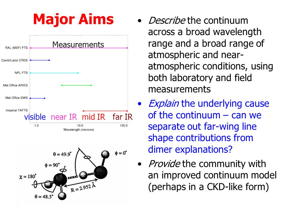 Major Aims Describe the continuum across a broad wavelength range and a broad range of atmospheric and near- atmospheric conditions, using both laboratory and field measurements Explain the underlying cause of the continuum – can we separate out far-wing line shape contributions from dimer explanations.