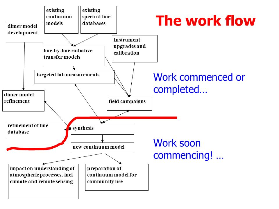The work flow line-by-line radiative transfer models existing continuum models existing spectral line databases targeted lab measurements field campaigns Instrument upgrades and calibration dimer model development dimer model refinement new continuum model impact on understanding of atmospheric processes, incl climate and remote sensing preparation of continuum model for community use synthesis refinement of line database Work commenced or completed… Work soon commencing.