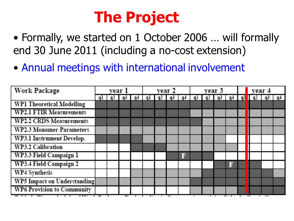 The Project Formally, we started on 1 October 2006 … will formally end 30 June 2011 (including a no-cost extension) Annual meetings with international involvement