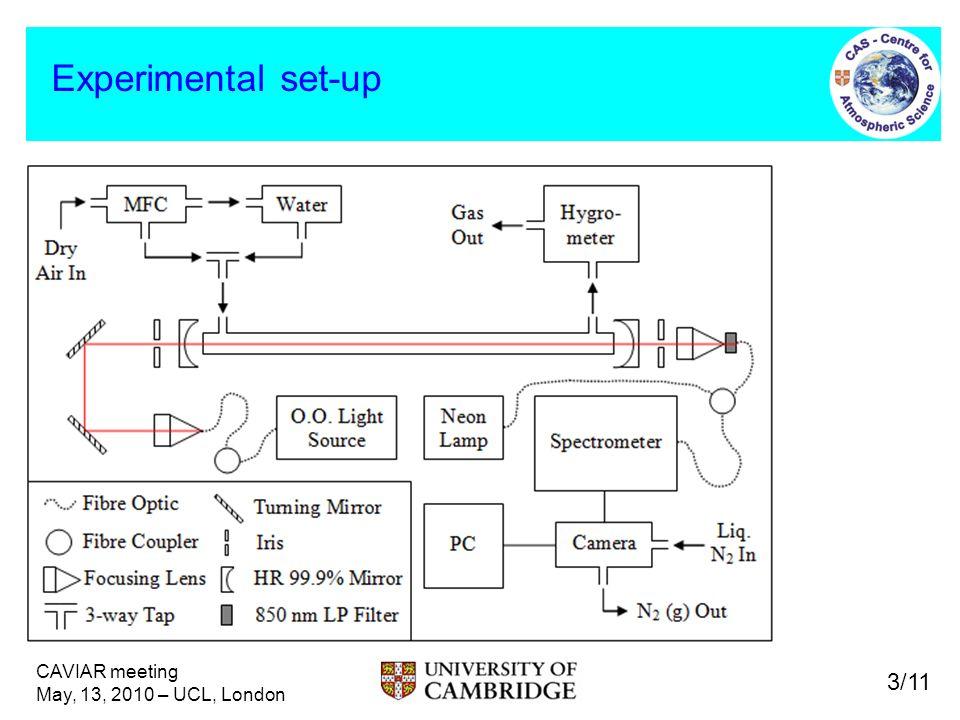 Experimental set-up 3/11 CAVIAR meeting May, 13, 2010 – UCL, London