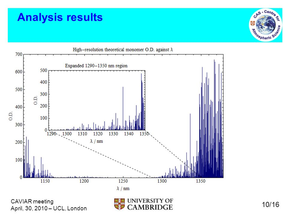 CAVIAR meeting April, 30, 2010 – UCL, London Analysis results 10/16