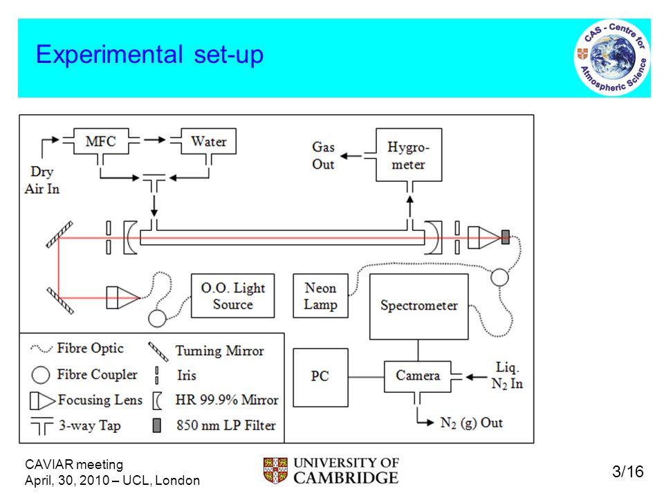 CAVIAR meeting April, 30, 2010 – UCL, London Experimental set-up 3/16