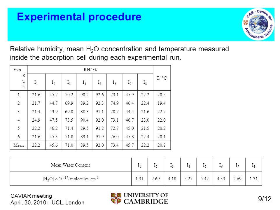 CAVIAR meeting April, 30, 2010 – UCL, London Experimental procedure Exp. R u n RH/ % T/ °C I1I1 I2I2 I3I3 I4I4 I5I5 I6I6 I7I7 I8I8 121.645.770.290.292