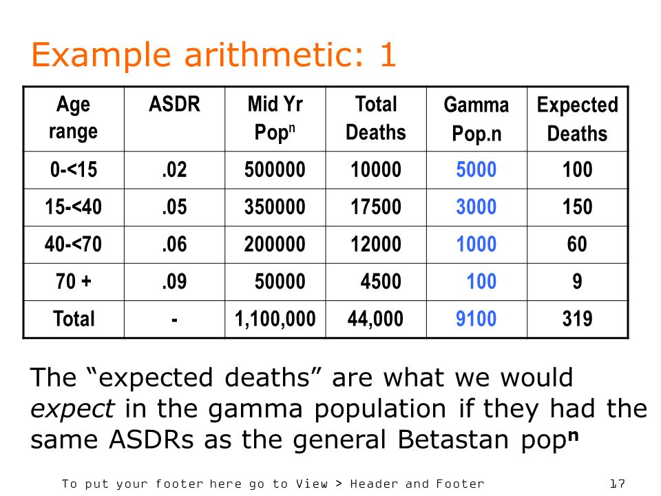 To put your footer here go to View > Header and Footer 17 Example arithmetic: 1 Age range ASDRMid Yr Pop n Total Deaths Gamma Pop.n Expected Deaths 0-<15.02500000100005000100 15-<40.05350000175003000150 40-<70.0620000012000100060 70 +.09 50000 4500 1009 Total-1,100,00044,0009100319 The expected deaths are what we would expect in the gamma population if they had the same ASDRs as the general Betastan pop n