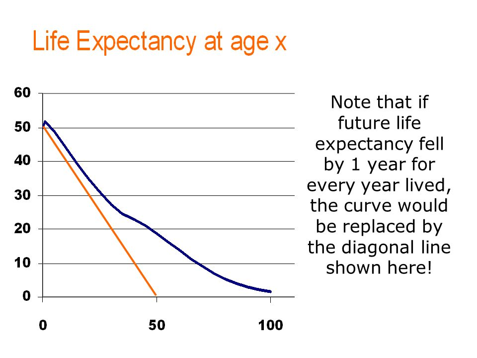 To put your footer here go to View > Header and Footer 13 Note that if future life expectancy fell by 1 year for every year lived, the curve would be replaced by the diagonal line shown here!