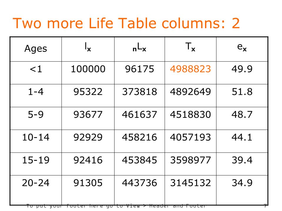 To put your footer here go to View > Header and Footer 7 Two more Life Table columns: 2 Ages lxlx nLxnLx TxTx exex <110000096175498882349.9 1-495322373818489264951.8 5-993677461637451883048.7 10-1492929458216405719344.1 15-1992416453845359897739.4 20-2491305443736314513234.9