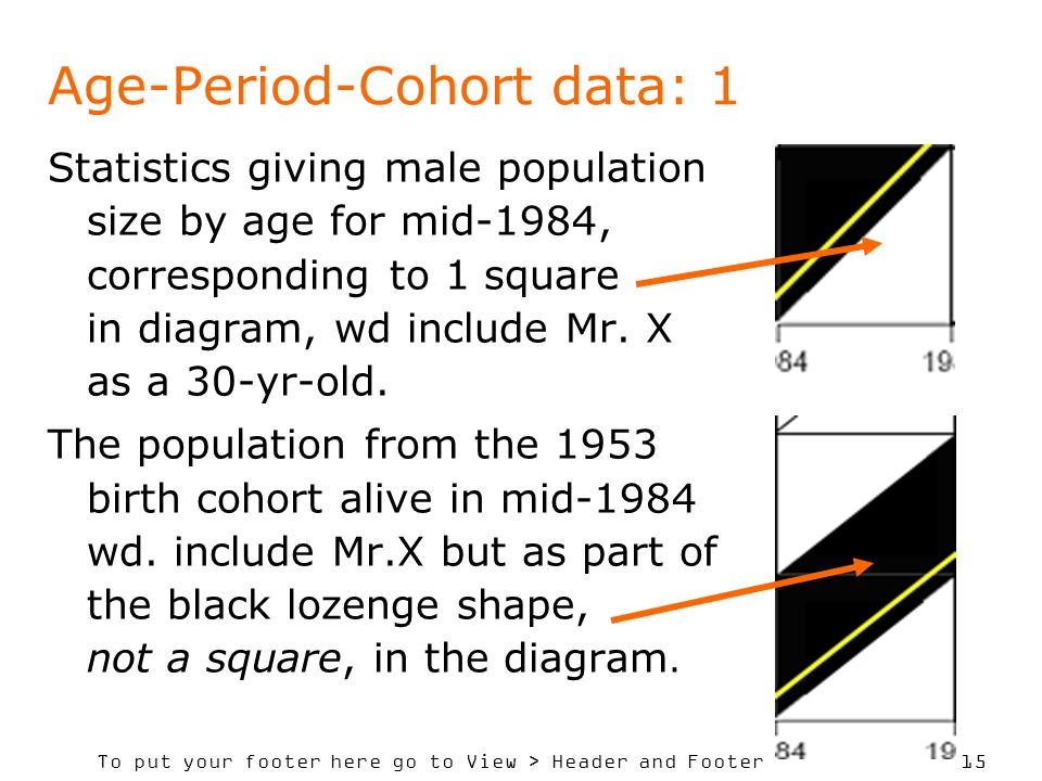 To put your footer here go to View > Header and Footer 15 Age-Period-Cohort data: 1 Statistics giving male population size by age for mid-1984, corres