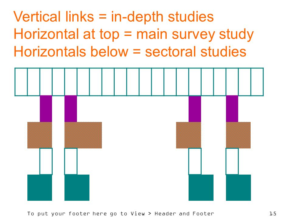 To put your footer here go to View > Header and Footer 15 Vertical links = in-depth studies Horizontal at top = main survey study Horizontals below = sectoral studies