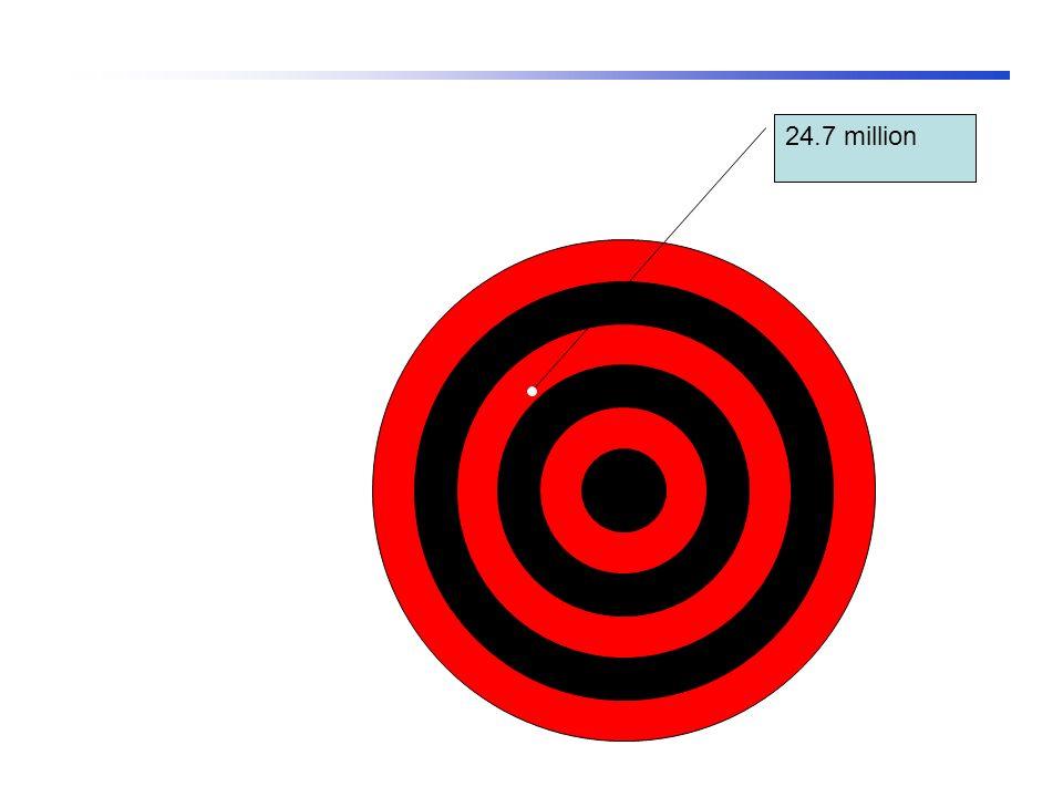 24.7 million
