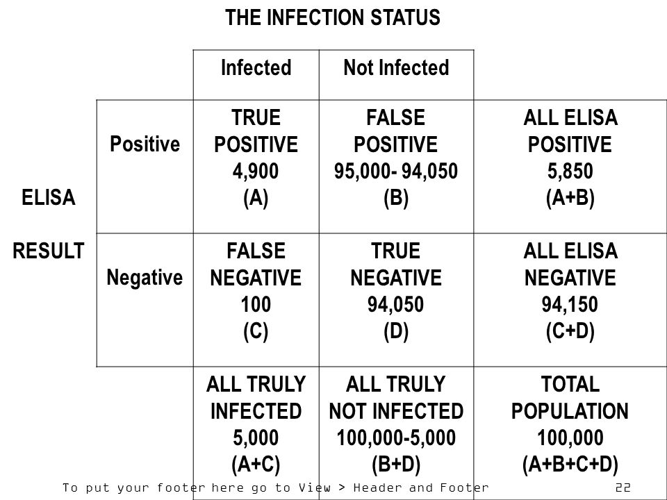 To put your footer here go to View > Header and Footer 22 THE INFECTION STATUS InfectedNot Infected ELISA Positive TRUE POSITIVE 4,900 (A) FALSE POSITIVE 95,000- 94,050 (B) ALL ELISA POSITIVE 5,850 (A+B) RESULT Negative FALSE NEGATIVE 100 (C) TRUE NEGATIVE 94,050 (D) ALL ELISA NEGATIVE 94,150 (C+D) ALL TRULY INFECTED 5,000 (A+C) ALL TRULY NOT INFECTED 100,000-5,000 (B+D) TOTAL POPULATION 100,000 (A+B+C+D)