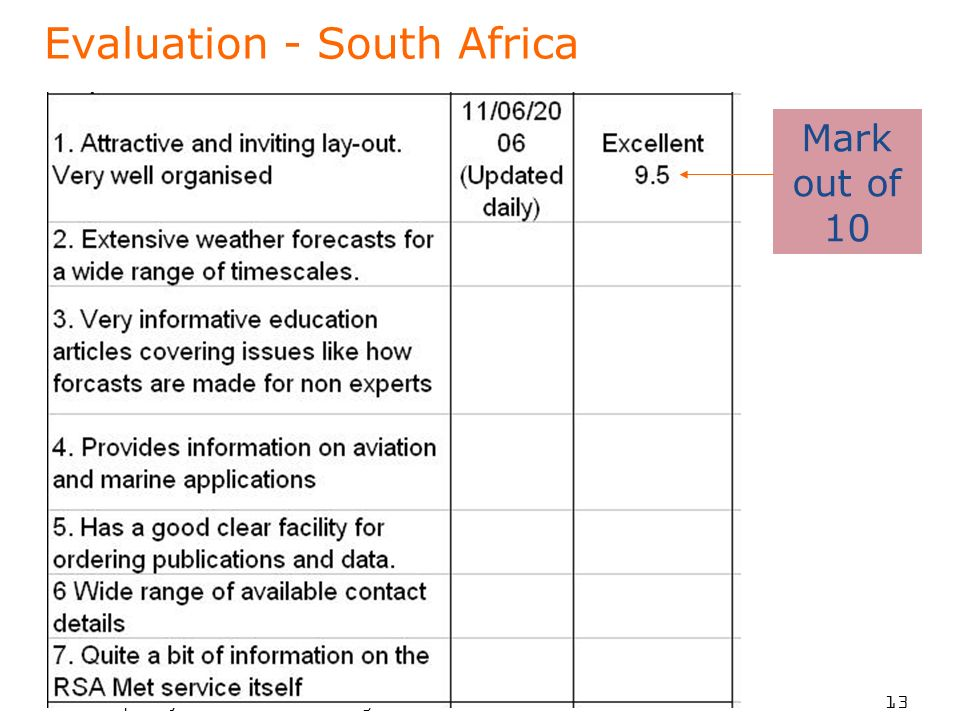 To put your footer here go to View > Header and Footer 13 Evaluation - South Africa Mark out of 10
