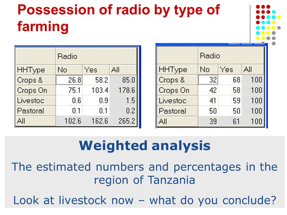 Possession of radio by type of farming Weighted analysis The estimated numbers and percentages in the region of Tanzania Look at livestock now – what do you conclude