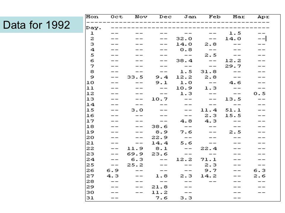 Data for 1992