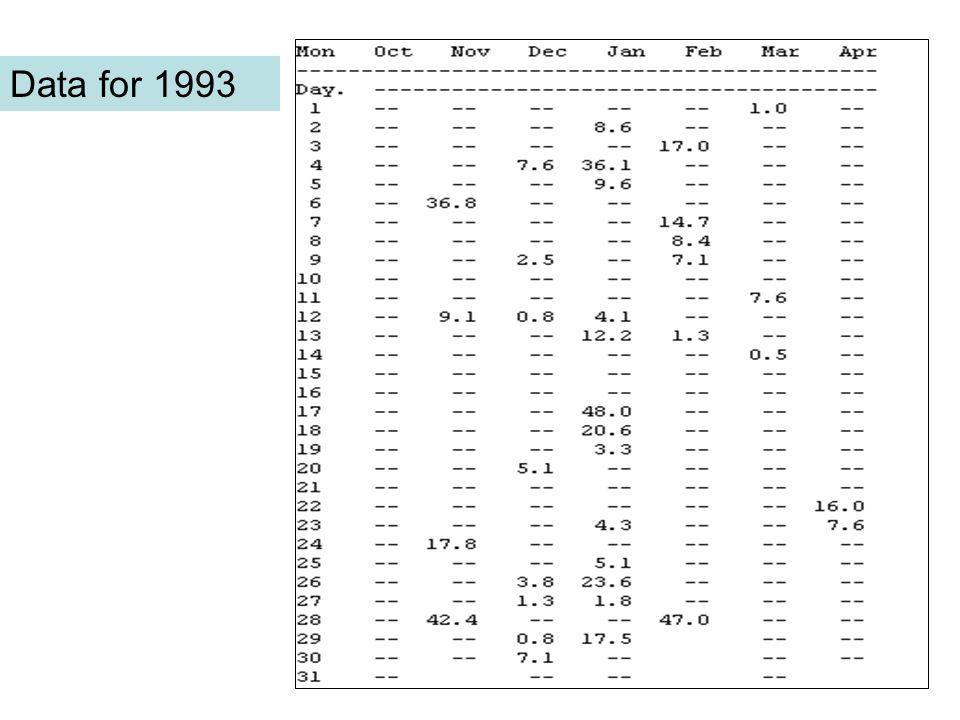 Data for 1993