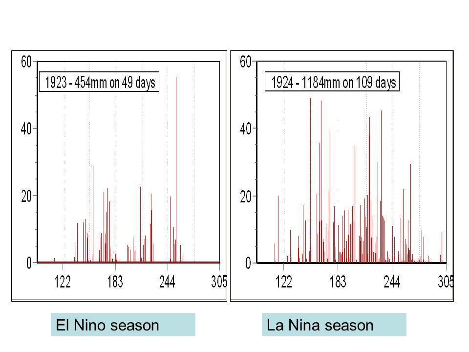 El Nino seasonLa Nina season