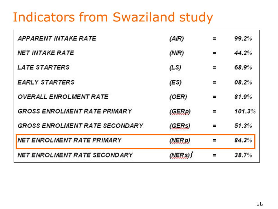 16 Indicators from Swaziland study